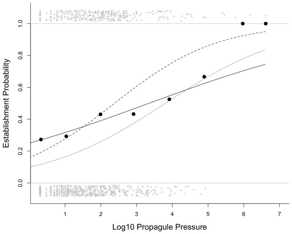 The relationship between establishment probability and log10 propagule pressure for the 832 introduction events in the Sol et al. (2012) database.