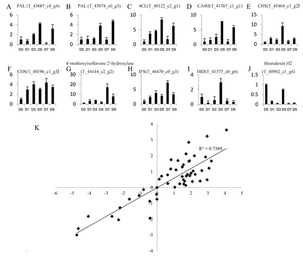Expression profiles of 10 unigenes by qRT-PCR (A–J) and the correlation of the results between qRT-PCR and RNA-Seq (K).