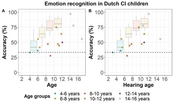Emotion recognition in Dutch CI children.