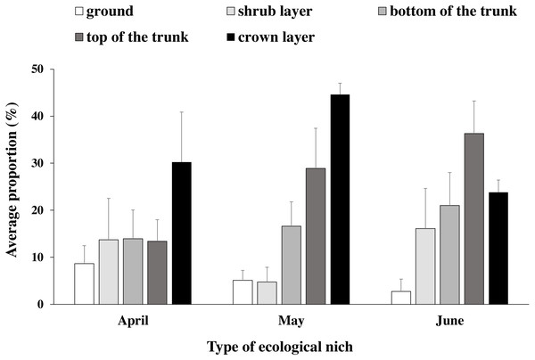 Blue-crowned Laughingthrush use of different ecological niches (mean percentage±se).
