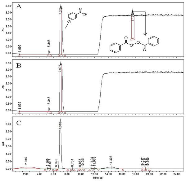 HPLC chromatogram of BPO (17.56 min) and BA (7.018 min) in WF when induced with 30 µg/g of BP.