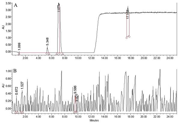HPLC chromatograms for BPO and BA.