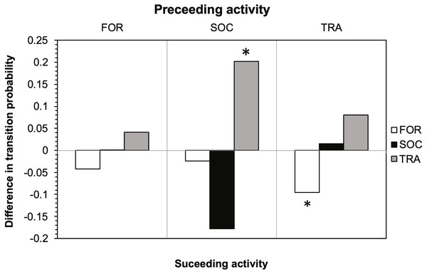 Effect of tour boats on the transition probability between activity states for bottlenose dolphins.