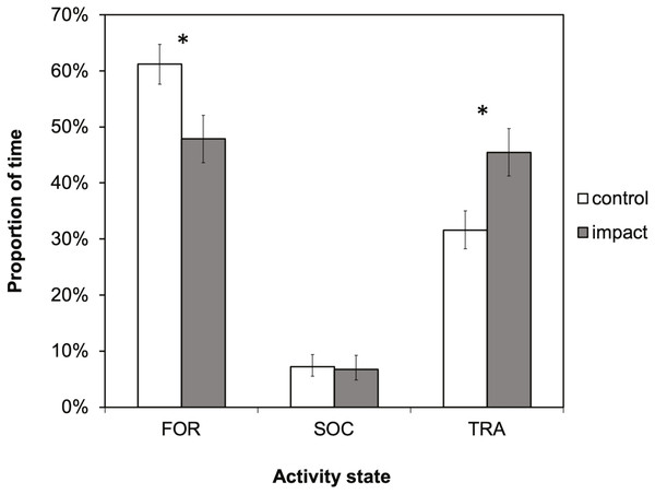 The activity budget (the proportion of time spent in each activity state) of bottlenose dolphins in Dolphin Bay in the absence (control) and presence (impact) of tour boats.