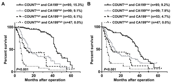 Overall survival curves (A) and recurrence-free survival curves (B) for pancreatic ductal adenocarcinoma patients according to the combination of CONUT score and serum CA199 level.