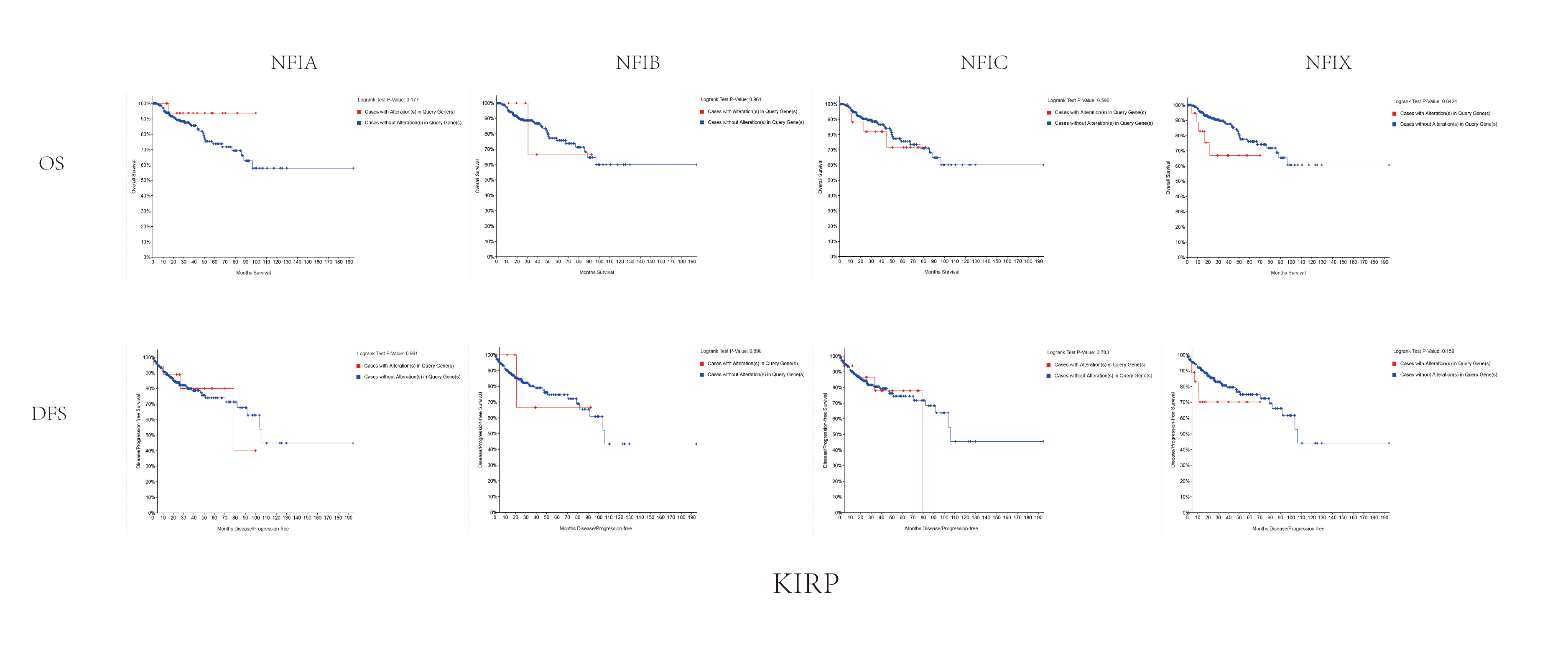 Transcription Levels And Prognostic Significance Of The Nfi Family Members In Human Cancers Peerj