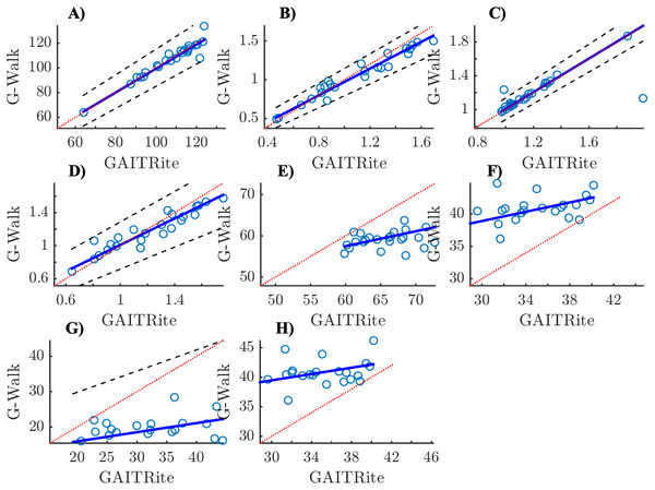 Scatter plots with Passing-Bablok regression lines and identity lines (y=x) for Parkinson's disease patients.