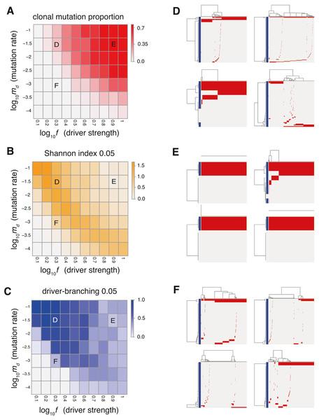 Sensitivity analysis of the driver model.