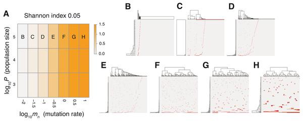 Sensitivity analysis of the neutral model.