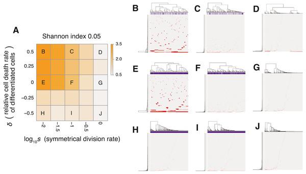 Sensitivity analysis of the neutral-s model.