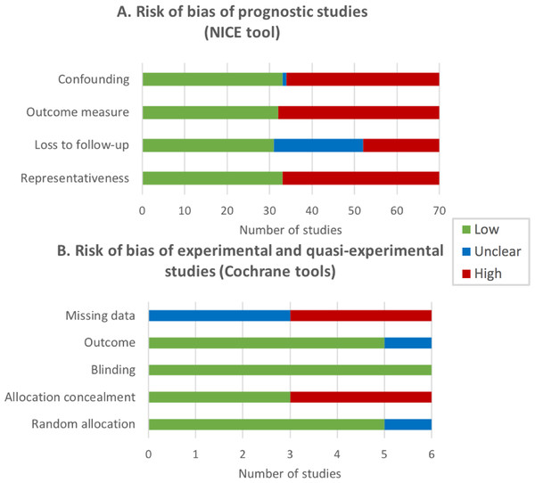 Risk of bias (RoB) of the reviewed studies expressed by the number of studies.