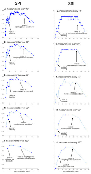 Ontogenetic trajectories of the siphuncle position index (SPI) and the septal spacing index (SSI).