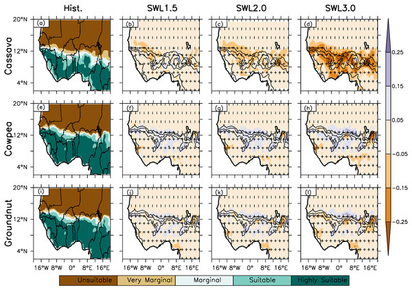 The spatial distribution of crop suitability as simulated by Ecocrop over West Africa for Hist. (column 1) and (column 2–4) at different global warming levels (GWL1.5, GWL2.0, GWL3.0) under RCP8.5 for cassava, cowpea and groundnut.
