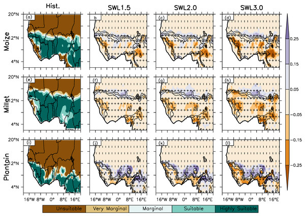 Spatial distribution of crop suitability over West Africa as simulated by Ecocrop for Hist. (column 1) and column (2–4) at different global warming levels (GWL1.5, GWL2.0, GWL3.0) under RCP8.5 scenario for maize, pearl millet and plantain.