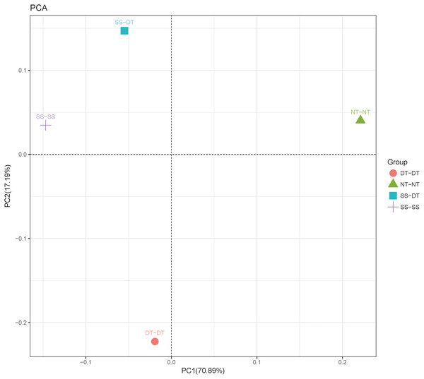 Principal component analysis (PCA) of bacterial community in 0–20 cm soil depth.