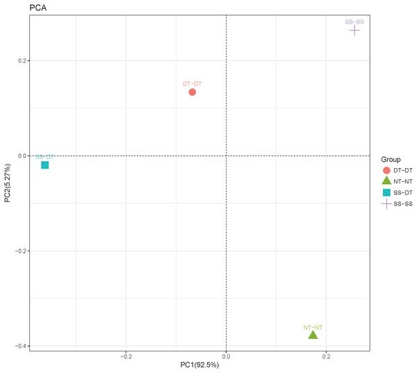Principal component analysis (PCA) of bacterial community in 20–40 cm soil depth.