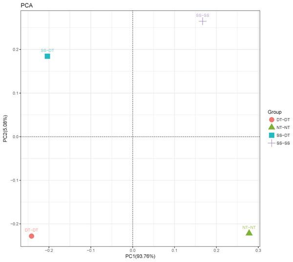 Principal component analysis (PCA) of bacterial community in 40–60 cm soil depth.