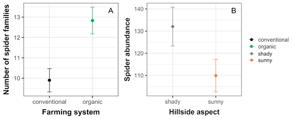Significant effects of farming system and hillside aspect on spider abundance and the number of spider families.