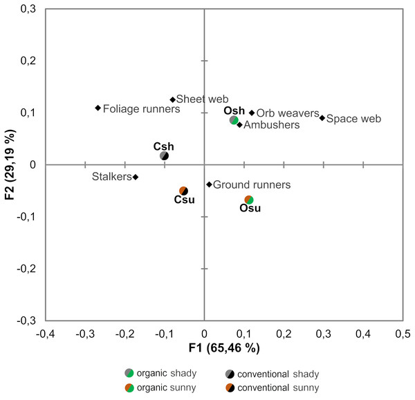 Correspondence analysis performed on the abundance of the different guilds of spiders associated to each orchard type.
