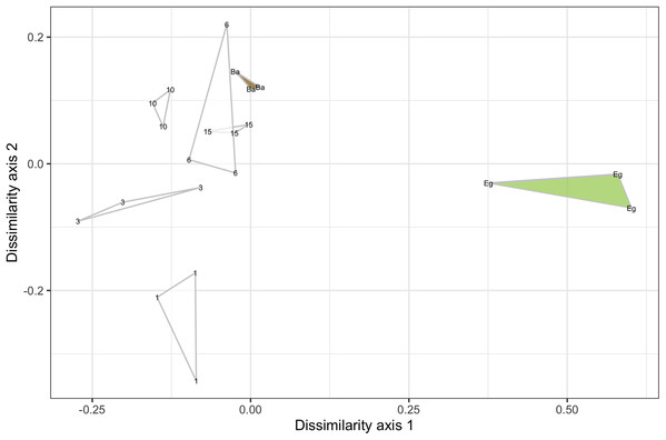 Example ordination plot of samples along a single transect from bare to eelgrass positions at Willapa Bay in July, 2017.