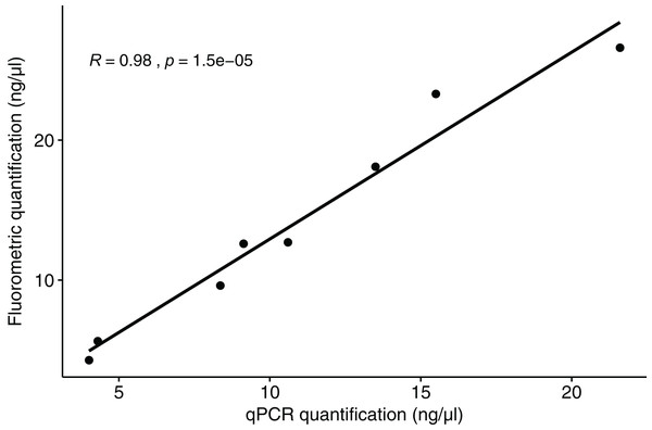 Correlation between the quantification results for polar bear muscle DNA from the qPCR assay and the fluorometric method.