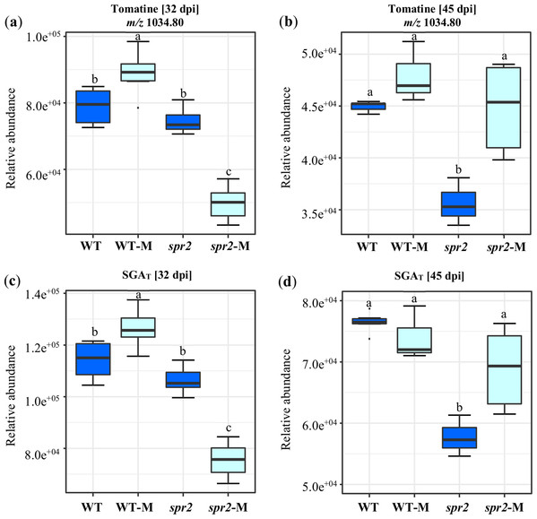 Modification of tomatine and total steroid glycoalkaloid contents in response to mycorrhizal colonization.