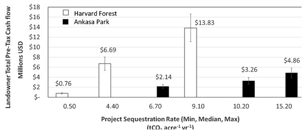 Projected pre-tax cash flows for the Harvard and Ankasa forest over the time series studied.