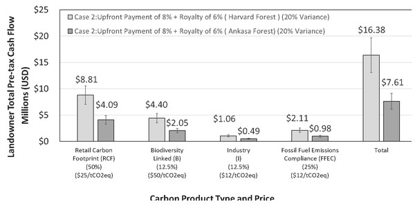 Hypothetical mixed carbon product types and projected pre-tax cash flows based on the example product inventory noted.