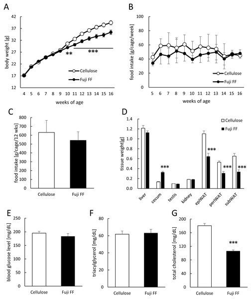 Effects of Fuji FF on body weight gain, food intake, tissue weight, blood glucose, and plasma lipids in mice.