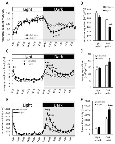 Effects of Fuji FF on respiratory quotient, energy expenditure, and locomotive activity in mice.