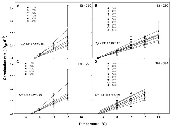 Base temperatures for seeds germination of G. lutea.