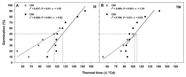 Thermal time requirement after 60 and 90 days at 1 ± 1 °C.