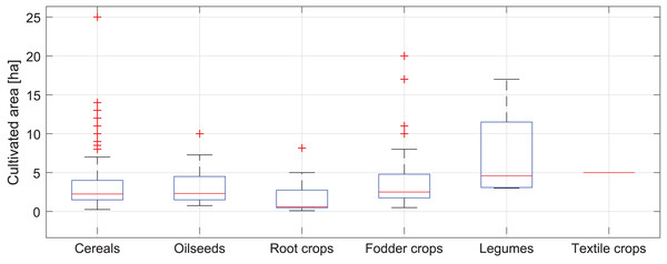 Box plot of the fields' area of cultivated crops on the studied farms in the Puck Commune in 2018.