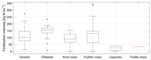 Box plot of the fertilization intensity of studied fields in the Puck Commune in 2018.
