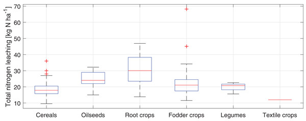Box plot of the total N leaching from study fields in the Puck Commune in 2018.