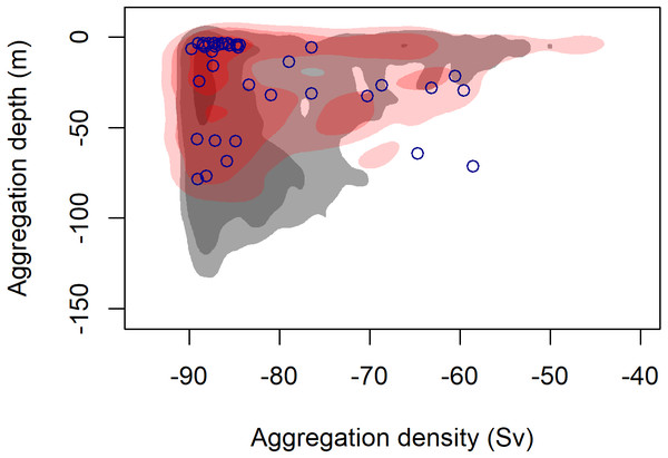 Density contours comparing the depth and density (Sv) of krill aggregations at blue whale foraging sightings (red shading) and in absence of blue whales (grey shading).