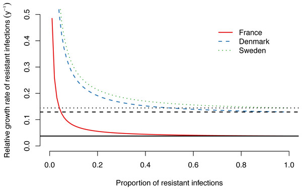 Relative growth rate of drug-resistant M. genitalium infections as a function of the proportion of resistant infections. Lines show growth rates for the best fit models for France, Denmark and Sweden, assuming a probability of de novo resistance during treatment of µ= 12%.