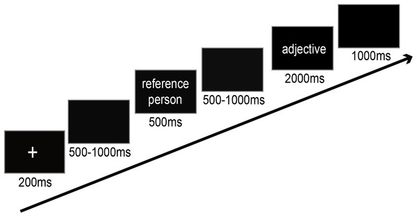 Schema of the design of the self-reference task.