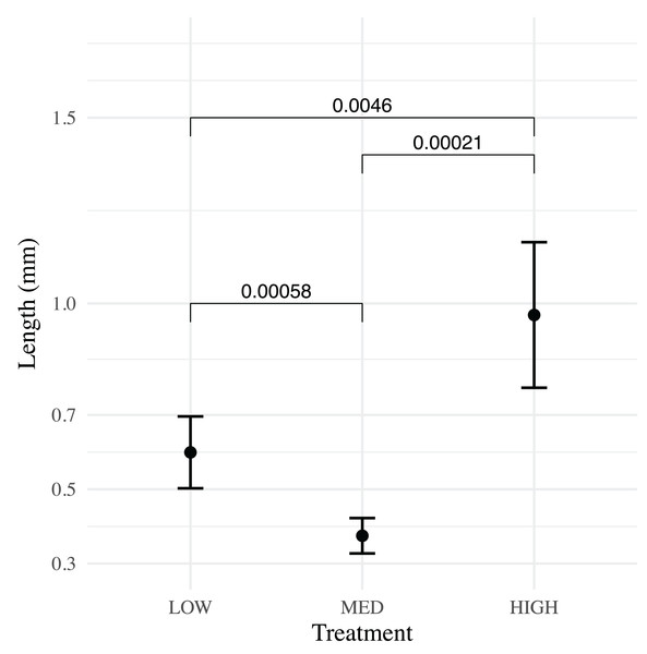 Pairwise comparison of means for low, medium and high flow treatments at 35 dph.