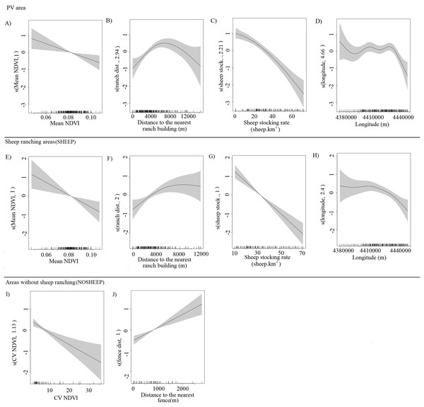 Partial effects of the significant predictors on the abundance of Lama guanicoe according to the best-fit model for each area analyzed.