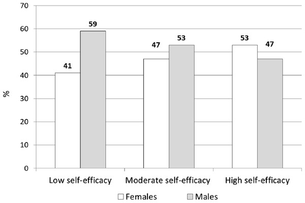 Distribution of males and females by perceived school self-efficacy levels.