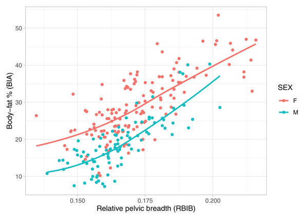 Relationship between body fat percentages (BIA) and relative pelvic breadth in adulthood (RBIB).