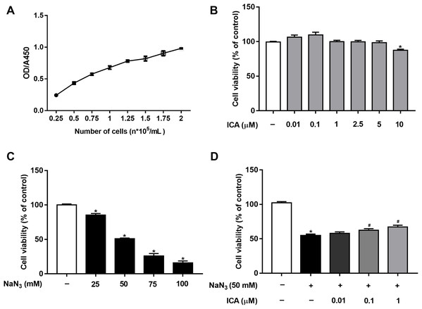 Protective effect of ICA on NaN3-injured PC12 cells.