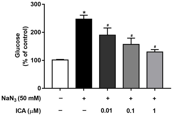 Effects of ICA on glucose levels in NaN3-injured PC12 cells.