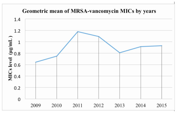 Geometric mean of MRSA-vancomycin MICs by year in a tertiary medical center.