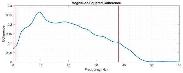 Magnitude-squared coherence between mEEG and vEEG averaged across electrodes and patients.