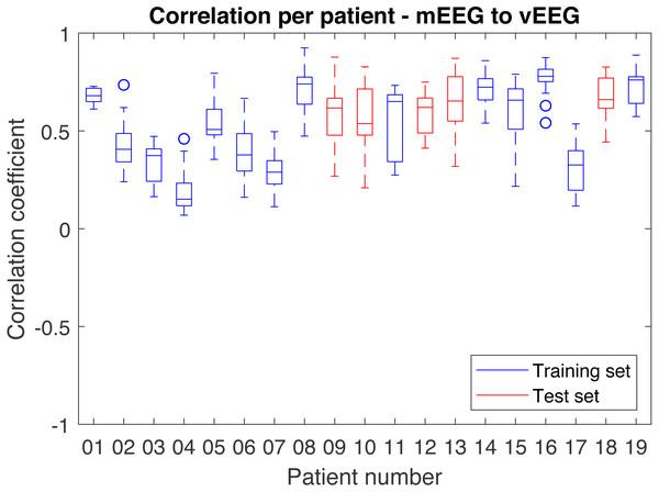 Distribution of correlations for single quadruples per individual patient.
