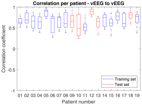 Distribution of correlations between pairs of vEEG electrodes over individual patients.