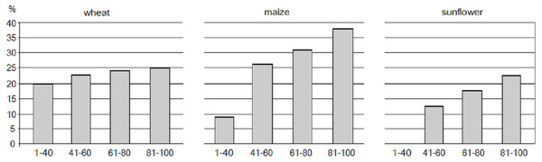 Relative distribution of major crops by crop-specific soil productivity classes in Hungarian croplands.