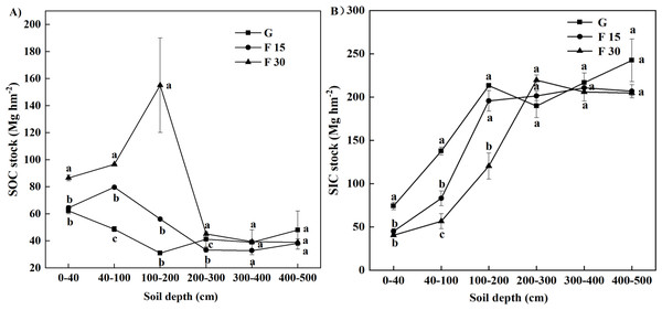 The vertical distribution of soil carbon stocks for grazed grasslands (G), and for restoring grasslands that had been fenced for 15 (F15) or 30 (F30) years, respectively.